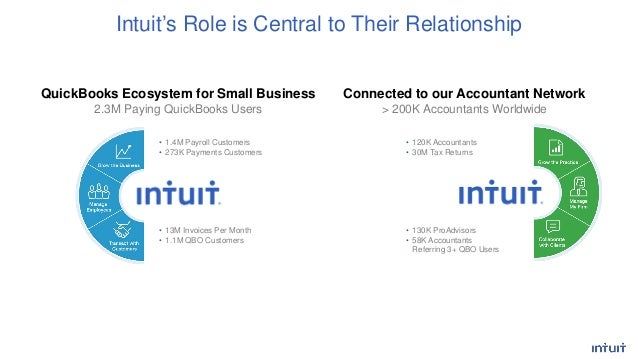 intuit presentation Intuit and quickbooks are registered trademarks of intuit inc terms and conditions, features, support, pricing, and service options subject to change.