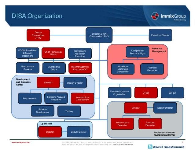 Market Intelligence Briefing: The DOD FY16 Federal Budget