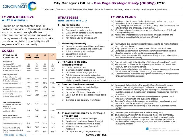City Of Cincinnati One Page Strategic Plan FY 2016 OBJECTIVE WHAT Is Winning Provide An Unprecedented Level Customer Service To