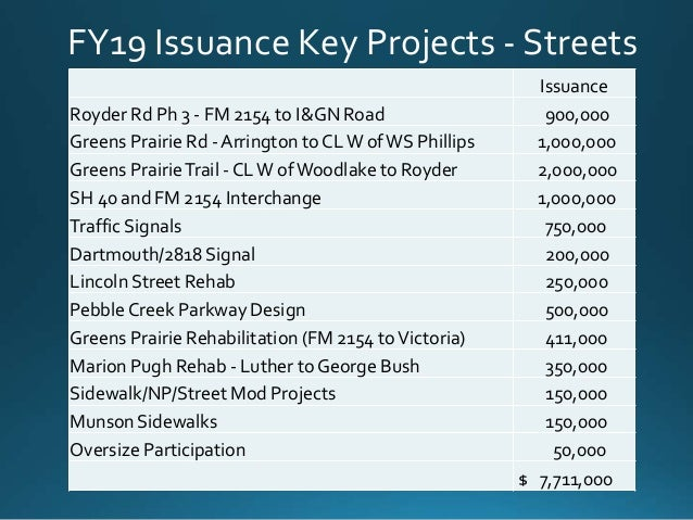 FY19 Issuance Key Projects - Streets Issuance Royder Rd Ph 3 - FM 2154 to I&GN Road 900,000 Greens Prairie Rd - Arrington ...