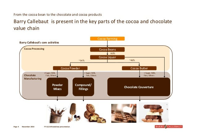 Case Study: Rogers' Choclates