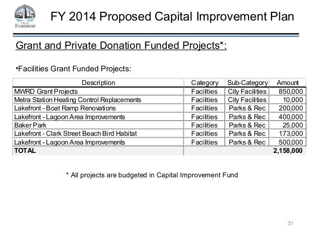 budget analysis capital improvement program D55p - department of veterans affairs - capital analysis of the fy 2018 maryland executive budget, 2017 4 summary of other projects in the capital improvement program.