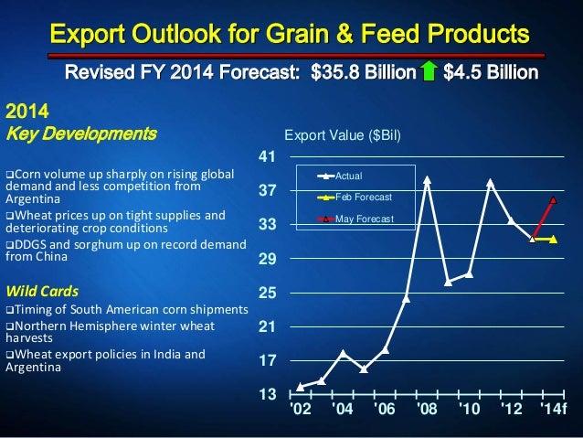 Revised FY 2014 Forecast: $35.8 Billion $4.5 Billion 13 17 21 25 29 33 37 41 '02 '04 '06 '08 '10 '12 '14f Export Value ($B...