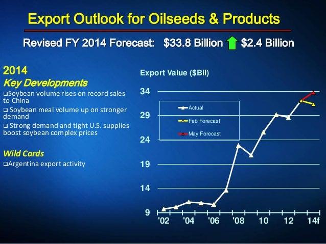 Revised FY 2014 Forecast: $33.8 Billion $2.4 Billion Export Outlook for Oilseeds & Products 2014 Key Developments Soybean...