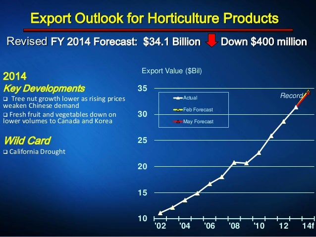 Revised FY 2014 Forecast: $34.1 Billion Down $400 million Export Outlook for Horticulture Products 2014 Key Developments ...