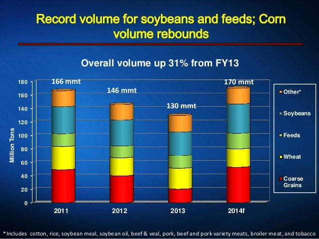 Record volume for soybeans and feeds; Corn volume rebounds 0 20 40 60 80 100 120 140 160 180 2011 2012 2013 2014f MillionT...