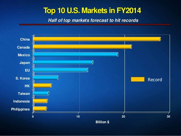 Top 10 U.S. Markets in FY2014 0 10 20 30 Philippines Indonesia Taiwan HK S. Korea EU Japan Mexico Canada China Billion $ R...