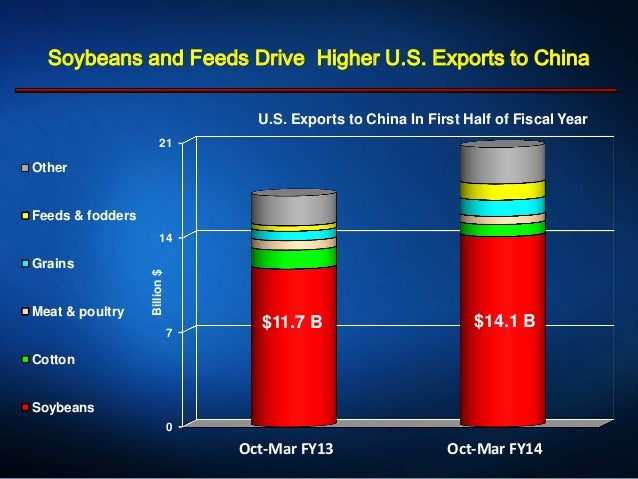 Soybeans and Feeds Drive Higher U.S. Exports to China 0 7 14 21 Oct-Mar FY13 Oct-Mar FY14 Billion$ U.S. Exports to China I...