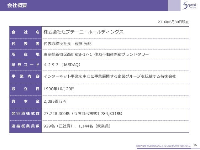 ©SEPTENI HOLDINGS CO.,LTD. ALL RIGHTS RESERVED. 会社概要 26 会 社 名 株式会社セプテーニ・ホールディングス 代 表 者 代表取締役社長 佐藤 光紀 所 在 地 東京都新宿区西新宿8-17-1...