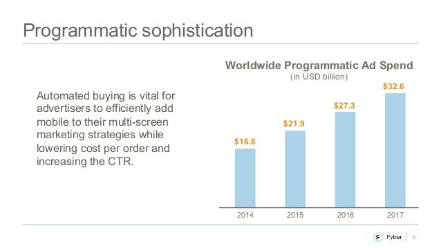 6 Programmatic sophistication Worldwide Programmatic Ad Spend (in USD billion) Automated buying is vital for advertisers t...