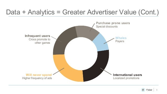 8 Data + Analytics = Greater Advertiser Value (Cont.) Whales Payers International users Localized promotions Infrequent us...