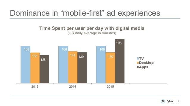 """9 Dominance in """"mobile-first"""" ad experiences 168 138 126 168 144 139 168 139 198 Time Spent per user per day with digital ..."""