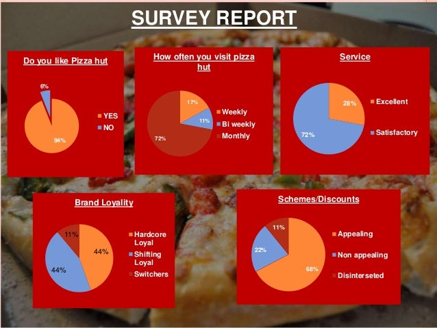 Stp analysis pizza hut
