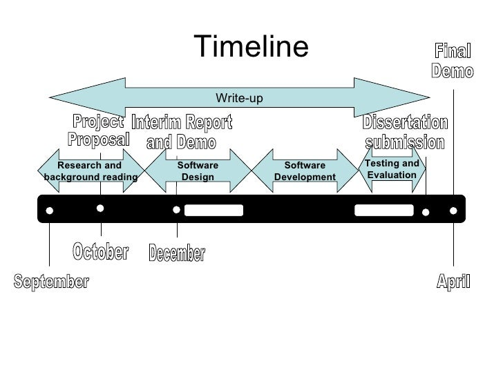 timeline for project proposal