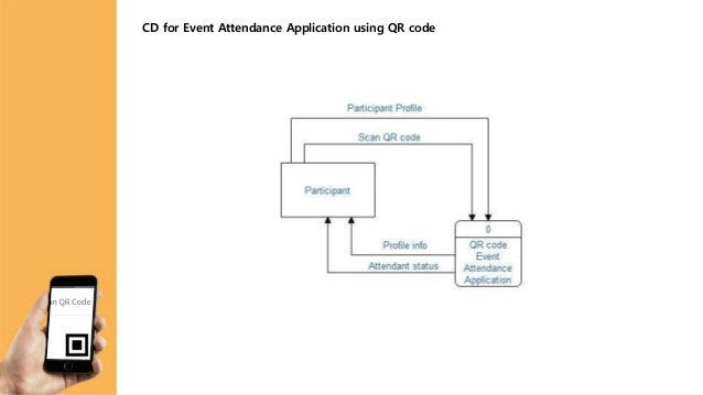 Qr Code Event Attendence Application System