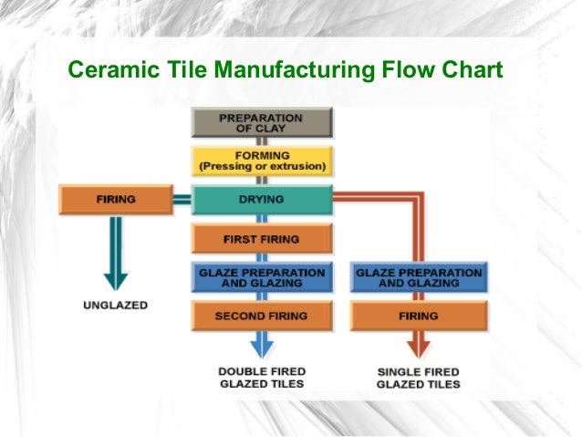 Manufacturing Process Of Ceramic Tiles