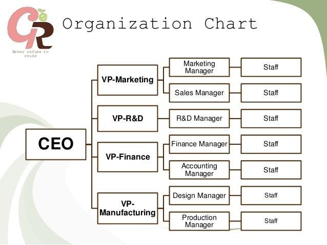 Manufacturing Company Organizational Chart - Chart