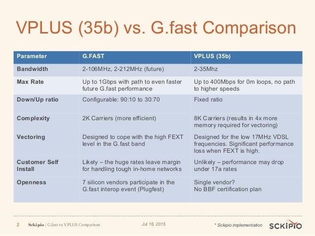 G fast vs VDSL 35(b) VPLUS