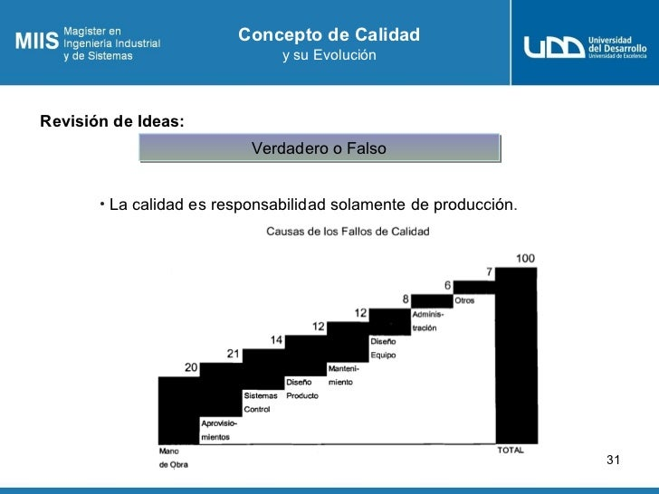 Concepto de Calidad                               y su EvoluciónRevisión de Ideas:                           Verdadero o F...
