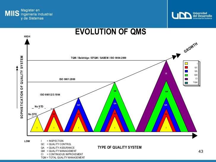 HIGH                                                                                    EVOLUTION OF QMS                  ...