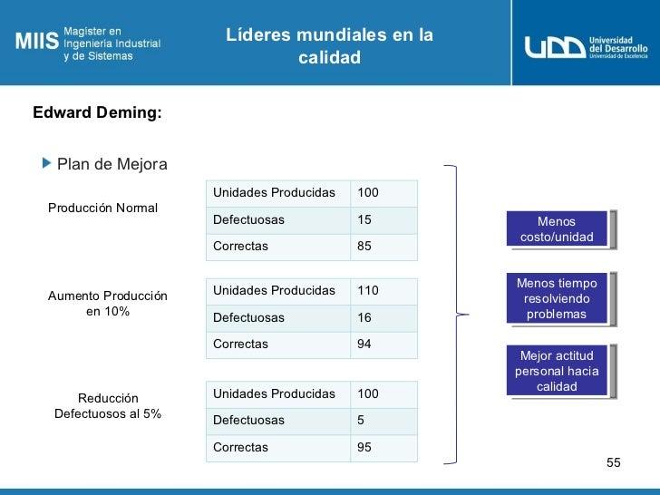 Líderes mundiales en la                                calidadEdward Deming:  Plan de Mejora                      Unidades...