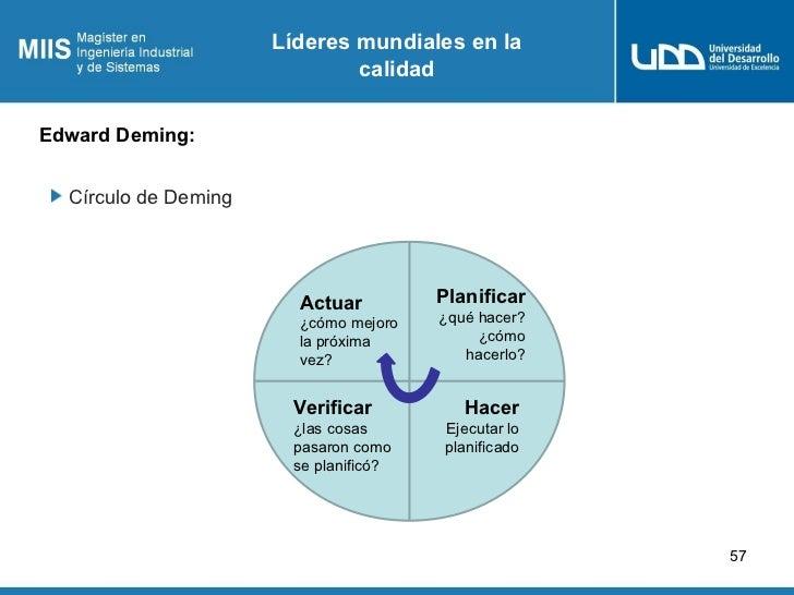 Líderes mundiales en la                              calidadEdward Deming:  Círculo de Deming                        Actua...