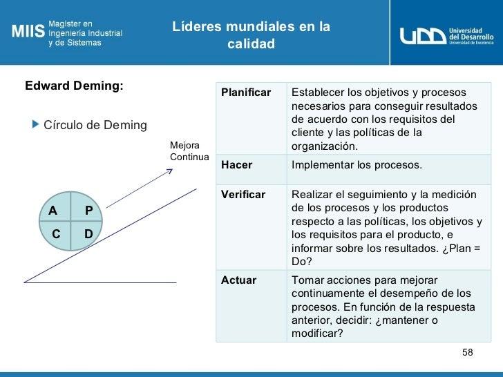 Líderes mundiales en la                              calidadEdward Deming:                                 Planificar   Es...