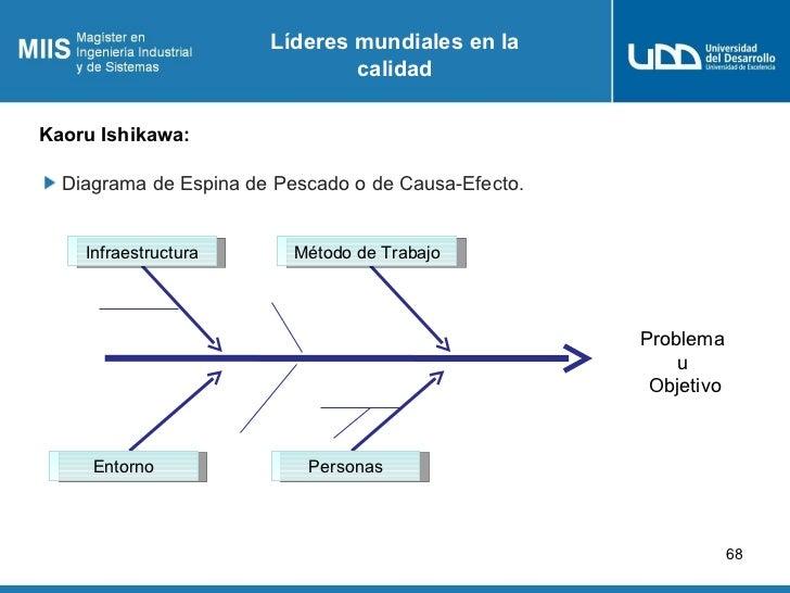 Líderes mundiales en la                               calidadKaoru Ishikawa:  Diagrama de Espina de Pescado o de Causa-Efe...