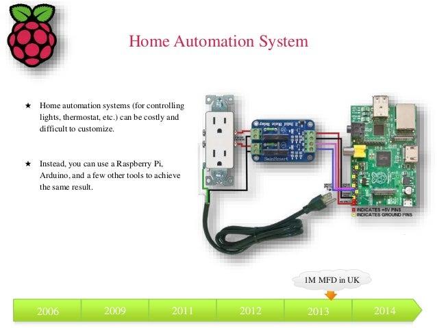 Raspberry Pi presentation for Computer Architecture class