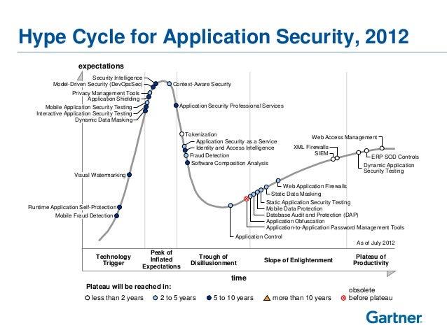 G05 2013 Gartner Top Security Trends