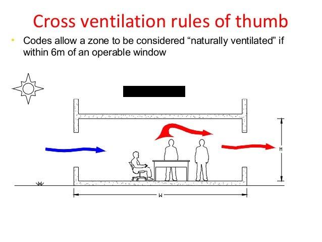 Provision Lights And Ventilation
