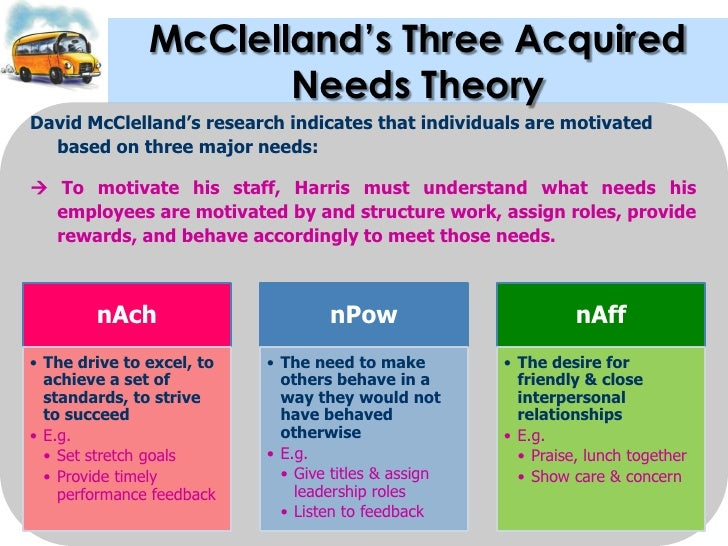 mcclellands acquired needs theory Management mcclelland mcclelland's theory of needs in his acquired-needs theory, david mcclelland proposed that an individual's specific needs are acquired over time and are shaped by one's life experiences.