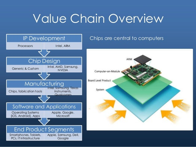 value chain analysis of samsung Value chain analysis is a strategy tool used to analyze internal firm activities its goal is to recognize, which activities are the most valuable (ie are the source of cost or differentiation advantage) to the firm and which ones could be improved to provide competitive advantage .