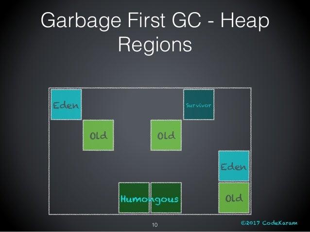 ©2017 CodeKaram Eden Old Old Eden Old Survivor Humongous 10 Garbage First GC - Heap Regions