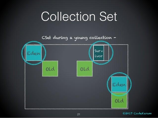 ©2017 CodeKaram Eden Old Old Eden Old Surv ivor CSet during a young collection - 21 Collection Set