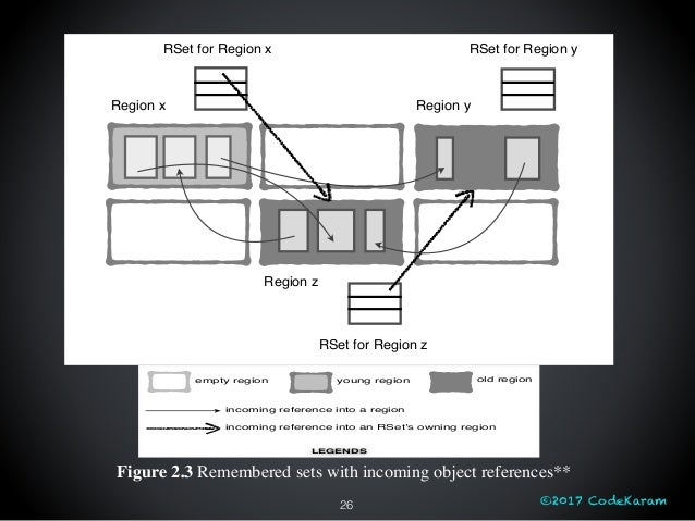 ©2017 CodeKaram26 Figure 2.3 Remembered sets with incoming object references** <insert G1-Deep-Dive-Figure-3.tif> empty re...