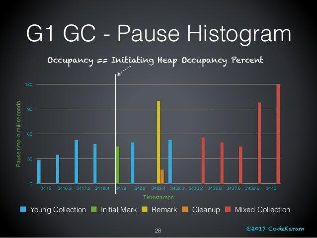 ©2017 CodeKaram G1 GC - Pause Histogram 28 Pausetimeinmilliseconds 0 30 60 90 120 Timestamps 3415 3416.3 3417.2 3418.4 341...