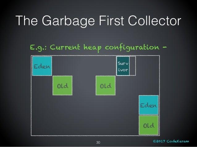 ©2017 CodeKaram The Garbage First Collector Eden Old Old Eden Old Surv ivor E.g.: Current heap configuration - 30