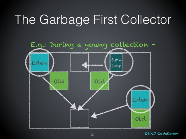 ©2017 CodeKaram The Garbage First Collector Eden Old Old Eden Old Surv ivor E.g.: During a young collection - 31