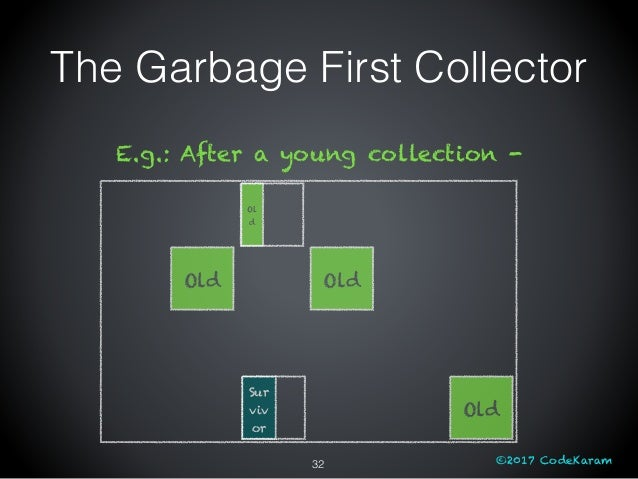 ©2017 CodeKaram The Garbage First Collector Old Old Old E.g.: After a young collection - Sur viv or Ol d 32
