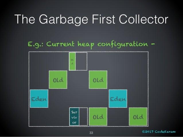 ©2017 CodeKaram Old Old Old Sur viv or Ol d Eden Eden Old The Garbage First Collector 33 E.g.: Current heap configuration -