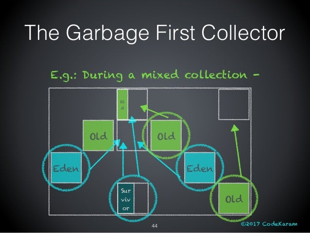 ©2017 CodeKaram Old Old Old E.g.: During a mixed collection - Sur viv or Ol d Eden Eden The Garbage First Collector 44