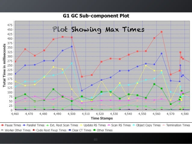 66 Plot Showing Max Times