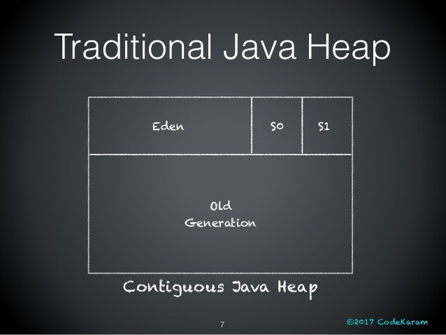 ©2017 CodeKaram Traditional Java Heap 7 Contiguous Java Heap Eden S0 S1 Old Generation
