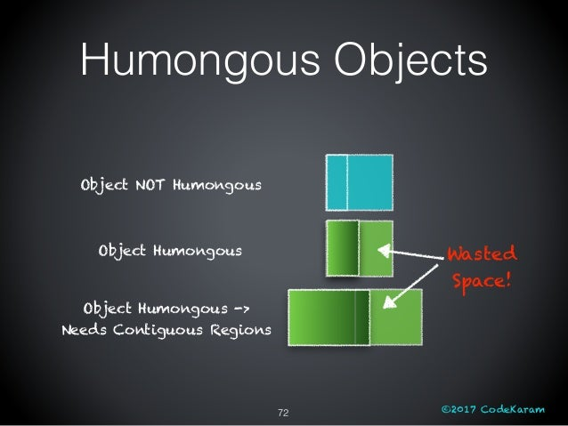 ©2017 CodeKaram72 Object NOT Humongous Object Humongous Object Humongous -> Needs Contiguous Regions Wasted Space! Humongo...