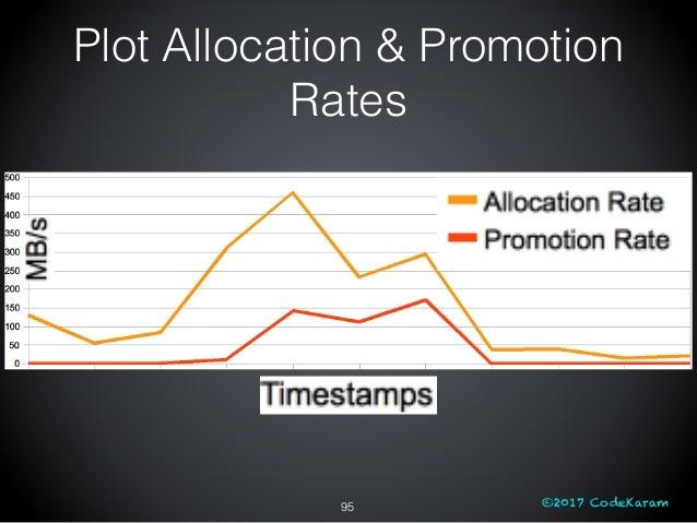 ©2017 CodeKaram Plot Allocation & Promotion Rates 95