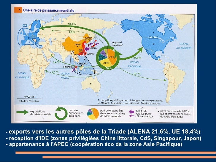 - exports   vers les autres pôles de la Triade (ALENA 21,6%, UE 18,4%) - reception d'IDE (zones privilégiées Chine littora...