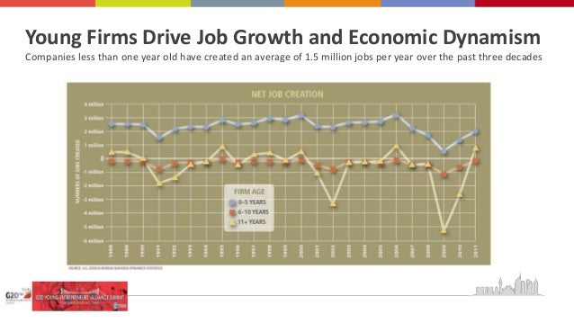 Young Firms Drive Job Growth and Economic Dynamism Companies less than one year old have created an average of 1.5 million...