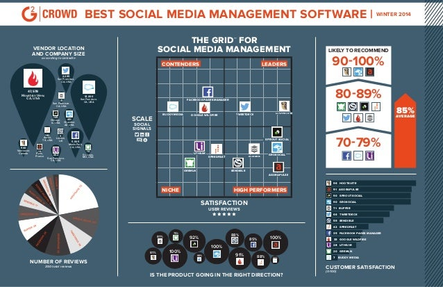 BEST SOCIAL MEDIA MANAGEMENT SOFTWARE | WINTER 2014 THE GRID℠ FOR SOCIAL MEDIA MANAGEMENT  VENDOR LOCATION AND COMPANY SIZ...