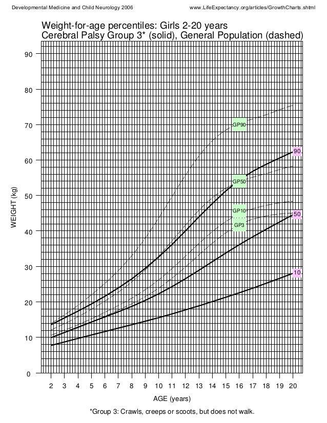 WEIGHT(kg) AGE (years) 0 10 20 30 40 50 60 70 80 90 2 3 4 5 6 7 8 9 10 11 12 13 14 15 16 17 18 19 20 90 50 10 GP90 GP50 GP...